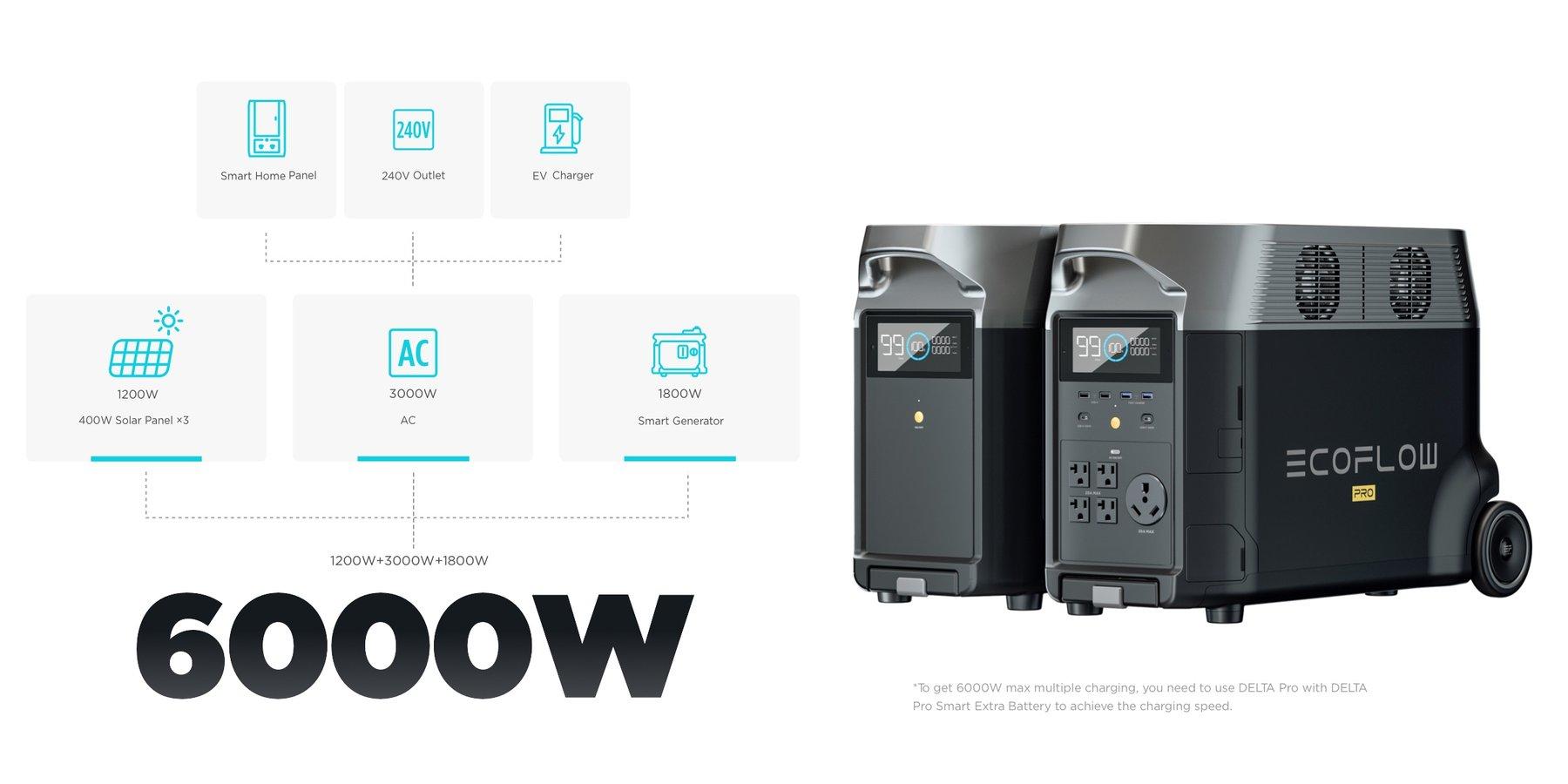 Differentes méthodes de recharge ecoflow delta pro