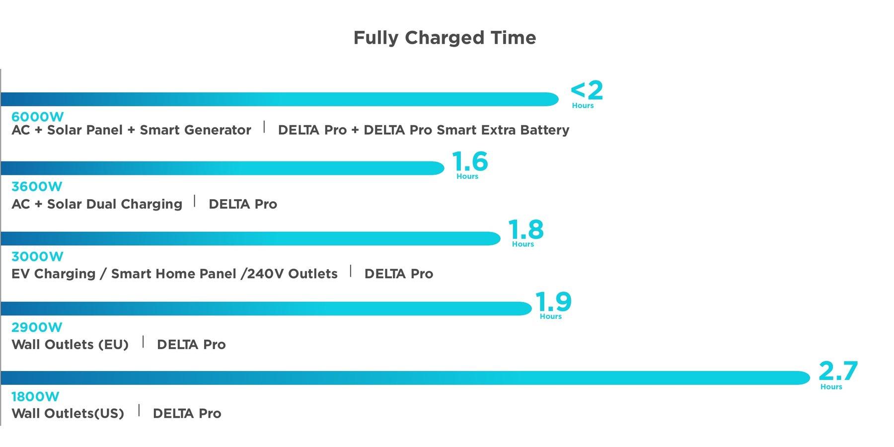Temps de recharge de la batterie backup homepower ecoflow delta pro