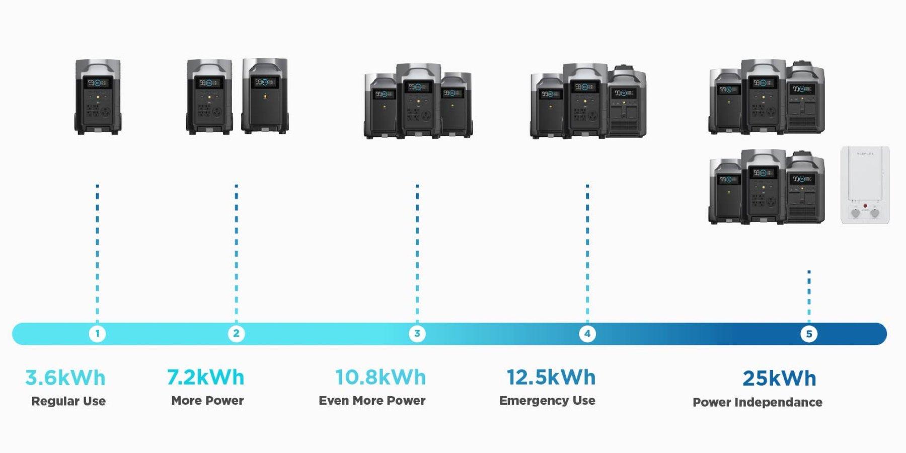 Ecoflow delta pro alimentation autonome 25KW