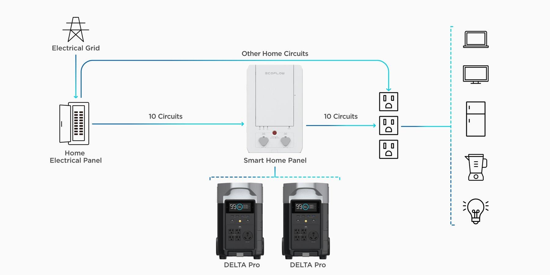panneau ecoflow smart home domotique pour batterie homepower delta pro